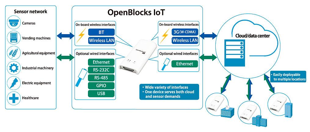 Illustration of IoT Gateway Uses